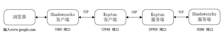 小内存福音,Kcptun Shadowsocks加速方案 - 第5张 | 扩软博客