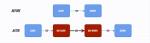 小内存福音,Kcptun Shadowsocks加速方案 - 第1张   扩软博客