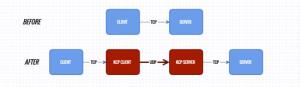小内存福音,Kcptun Shadowsocks加速方案 - 第1张 | 扩软博客
