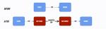 VPS/服务器优化网络、加速方法总结与参考 – 初行博客 - 回归初心,记录生活点滴