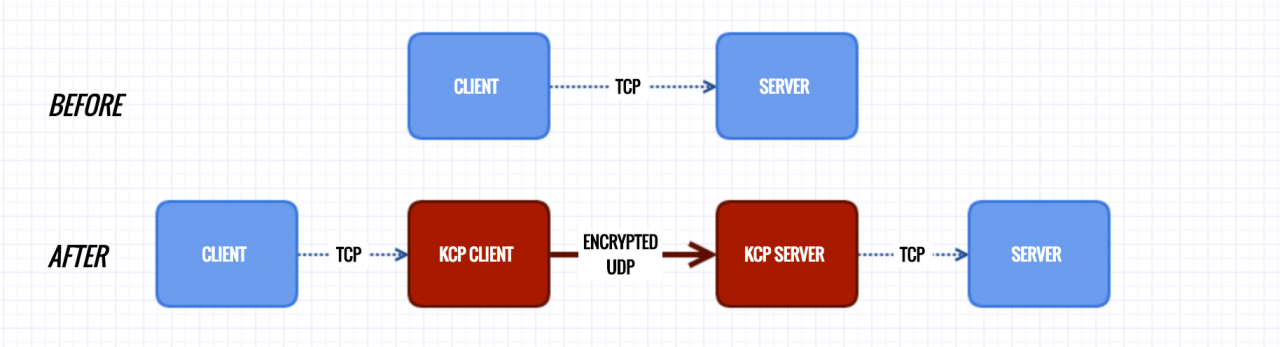 VPS/服务器优化网络、加速方法总结与参考