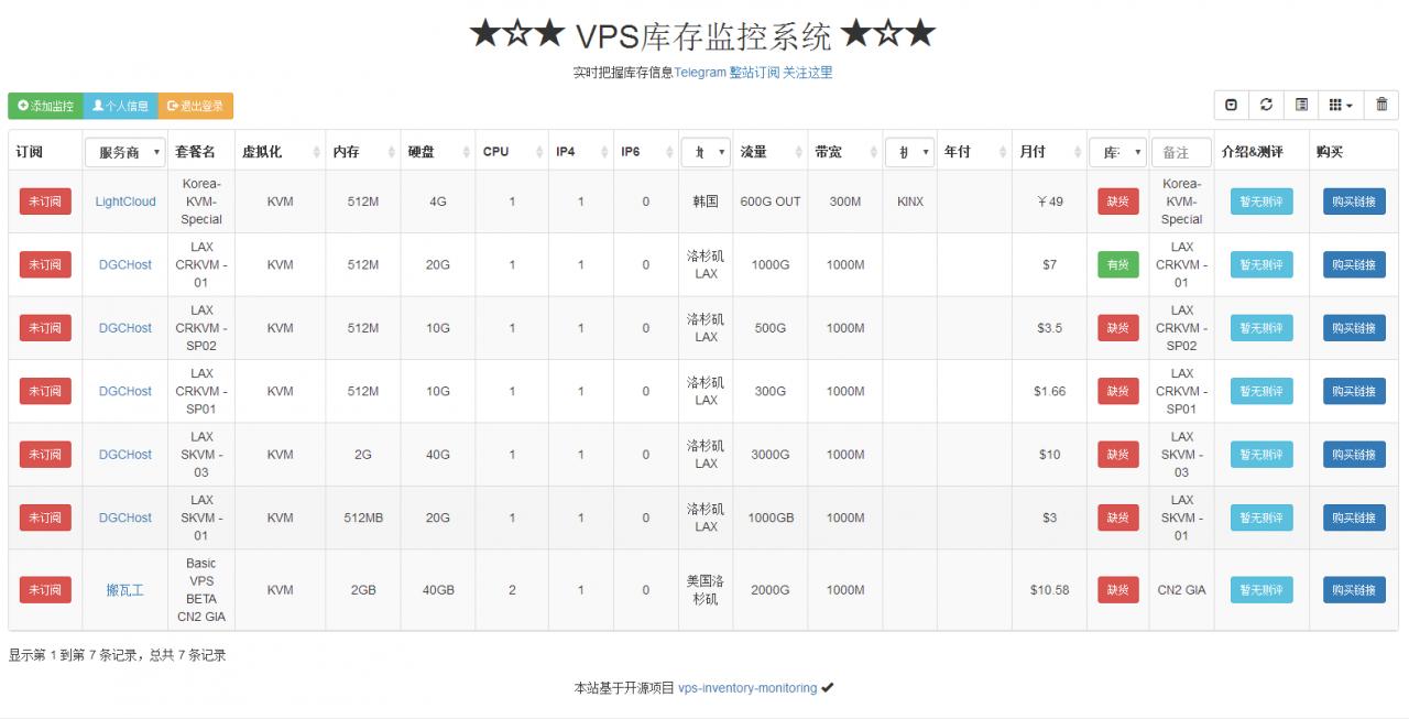 一个支持微信/TG频道推送的VPS在线监控系统:vps-inventory-monitoring