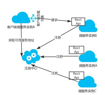 《微服务之基于Docker的分布式企业级实践》