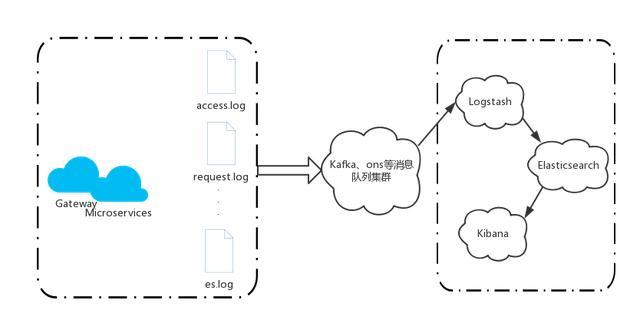 前阿里开发工程师的分享微服务之基于Docker的分布式企业级实践