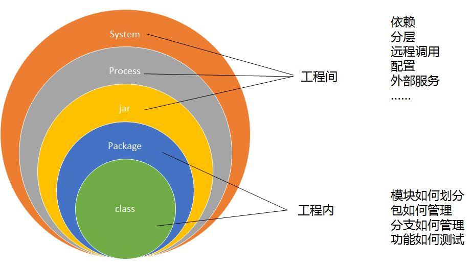 《微服务化的基石——持续集成》