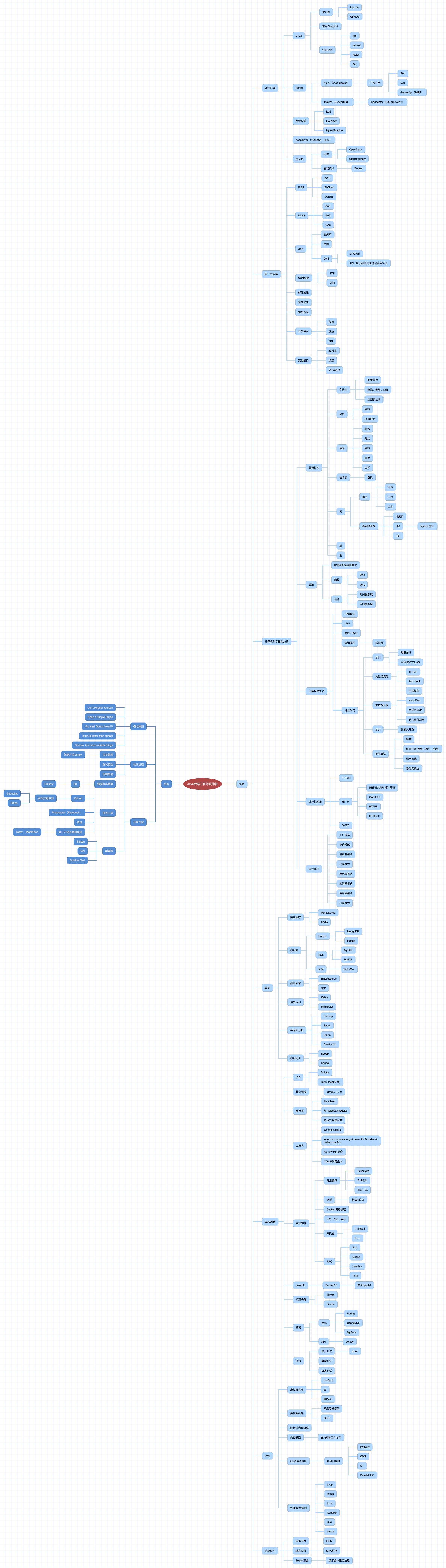 《Java后端技术概览》