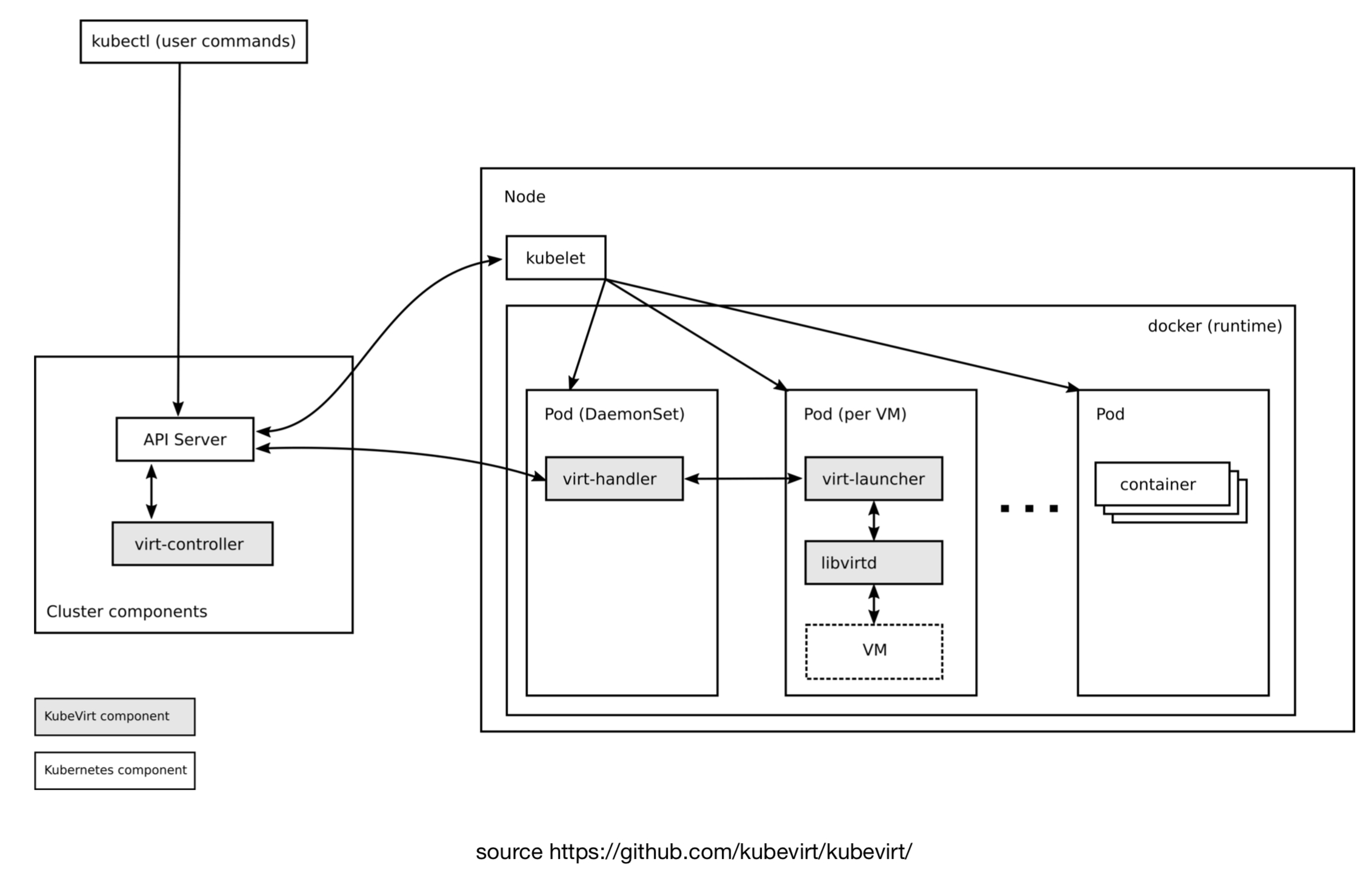 KubeVirt架构图