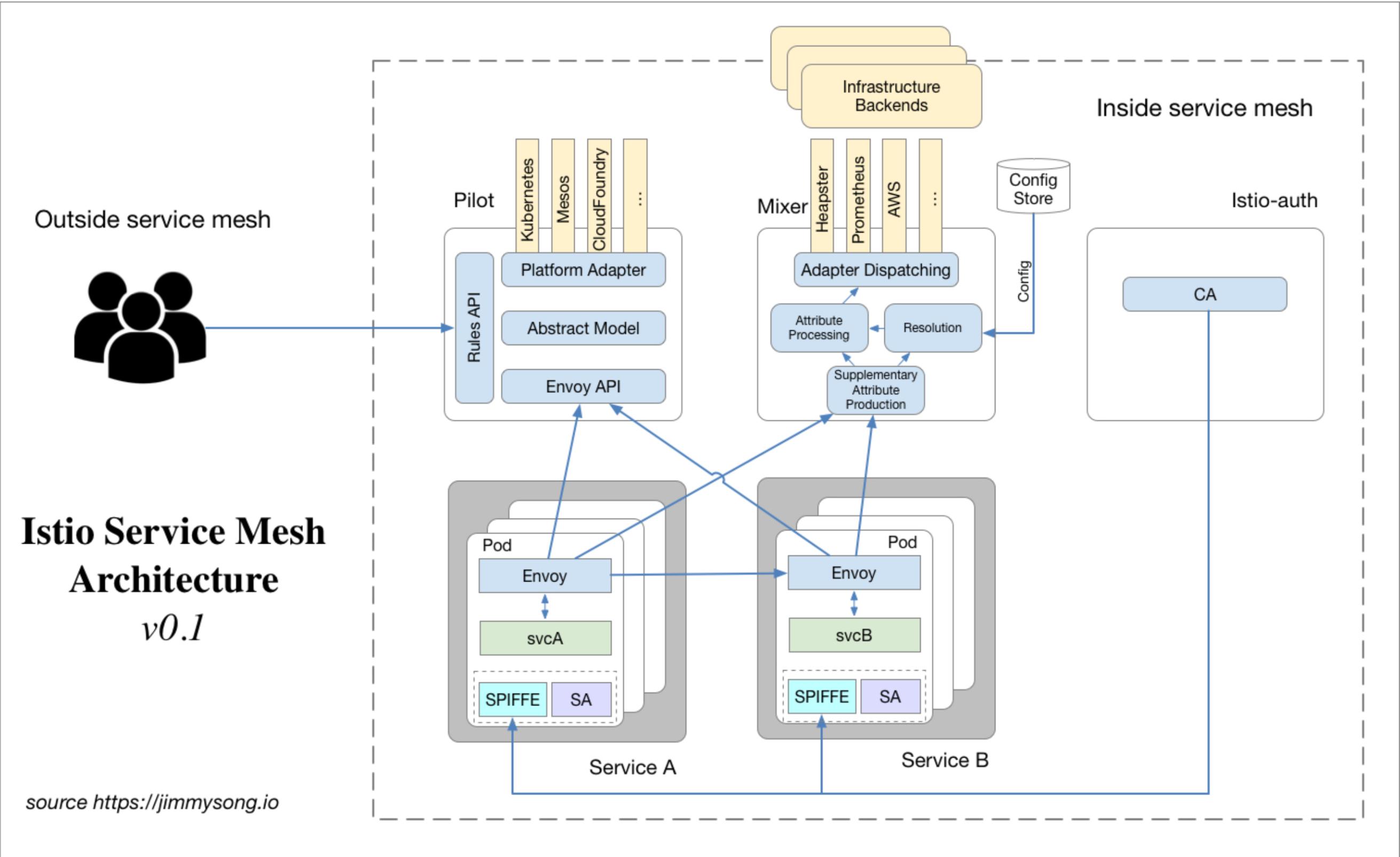 Istio Service Mesh架构图