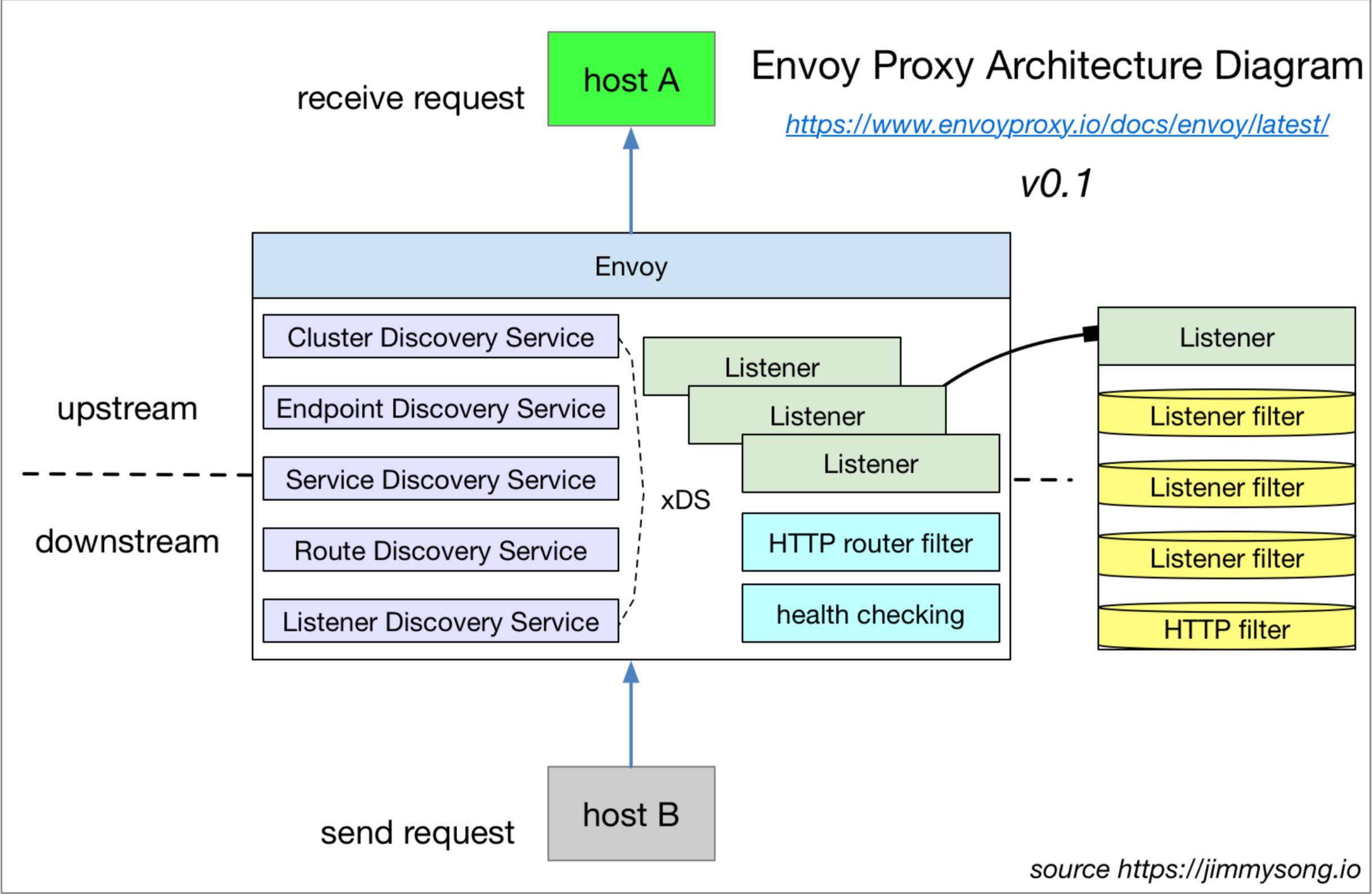 Envoy proxy架构图