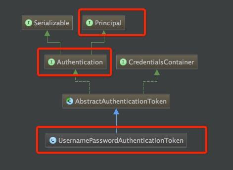 UsernamePasswordAuthenticationToken类图