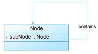 《深入浅出UML类图》