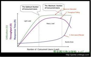 系统吞吐量评估方法