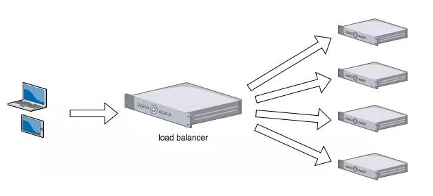 浅谈几种常用负载均衡架构