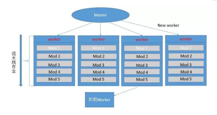 《浅谈几种常用负载均衡架构》
