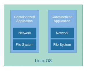 什么是 Docker 容器