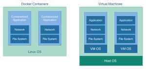 Docker 容器 vs. 虚拟机