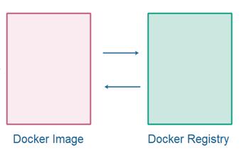 Docker 仓库